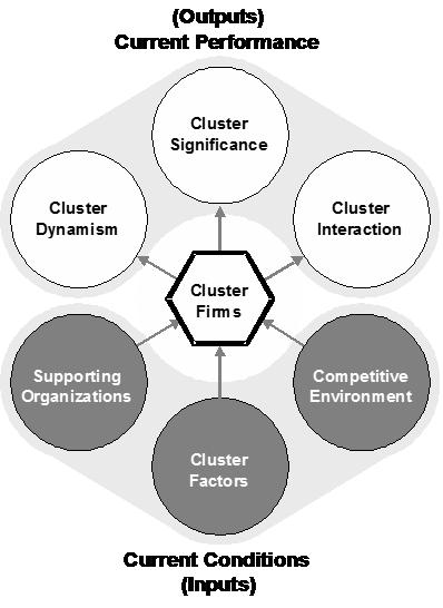 Cluster Model